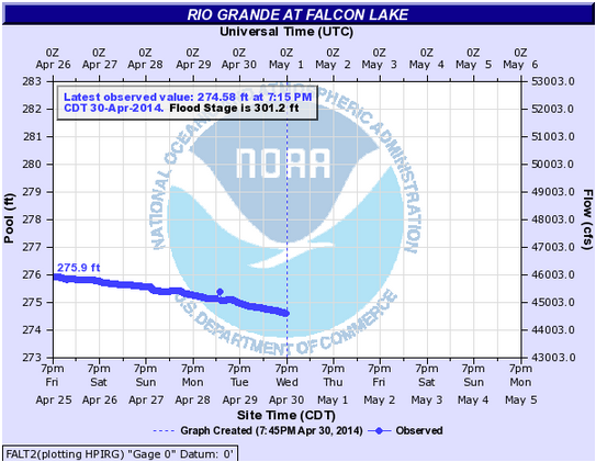 2014-04-30_water_level_274-58